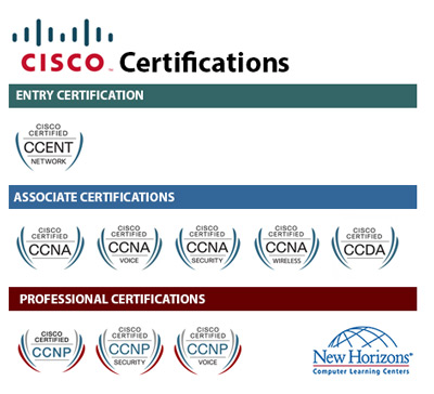 Computer Learning Centers Cisco Training Amp Certification